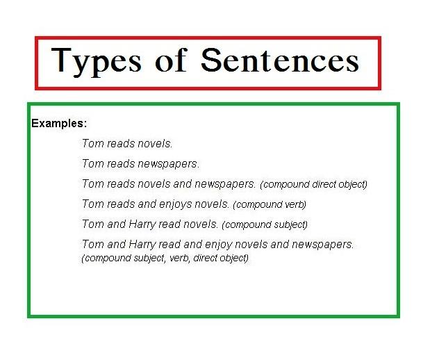 Types Of Sentences: Simple, Compound, Complex Sentences